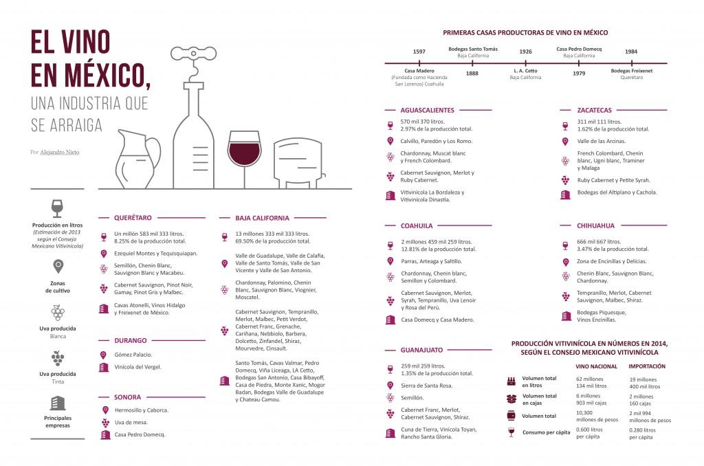 Infografico - el vino en mexico en la industria