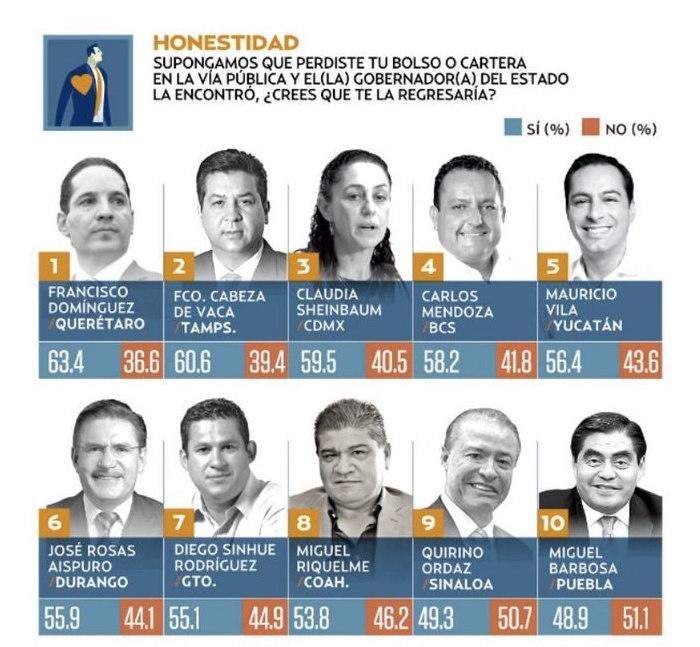 Repite Pancho Domínguez como el gobernador más honesto del país: El Heraldo