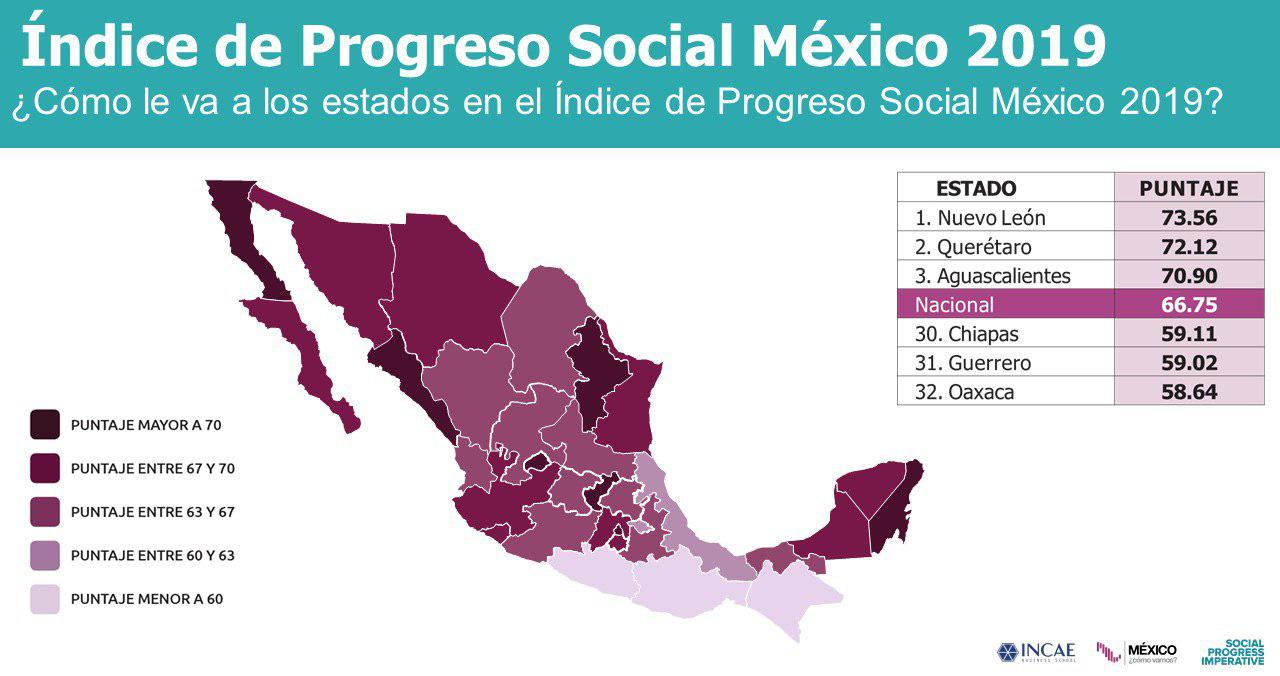 Querétaro, segunda entidad con mayor Progreso Social en el país