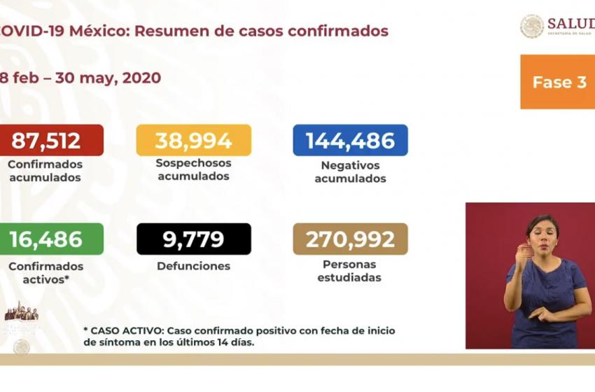 Van 9 mil 779 muertes por COVID-19 en México