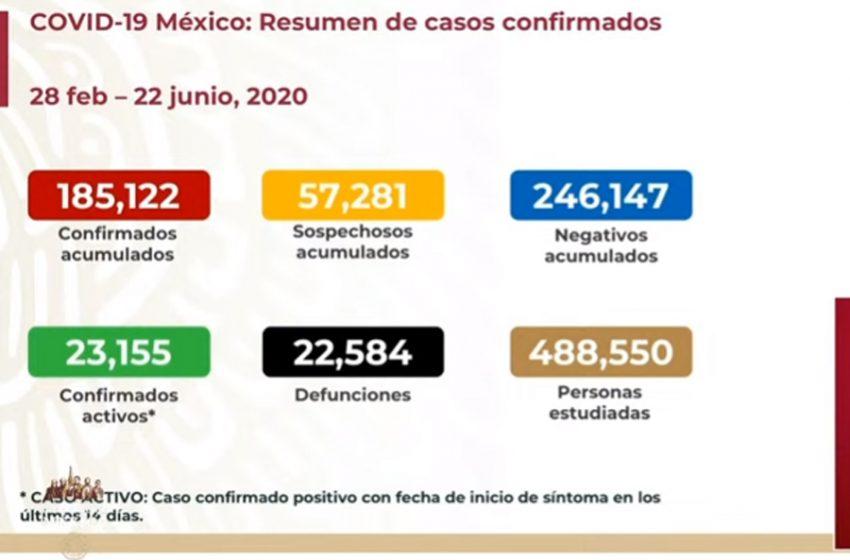 México registra más de 185 mil casos de COVID-19