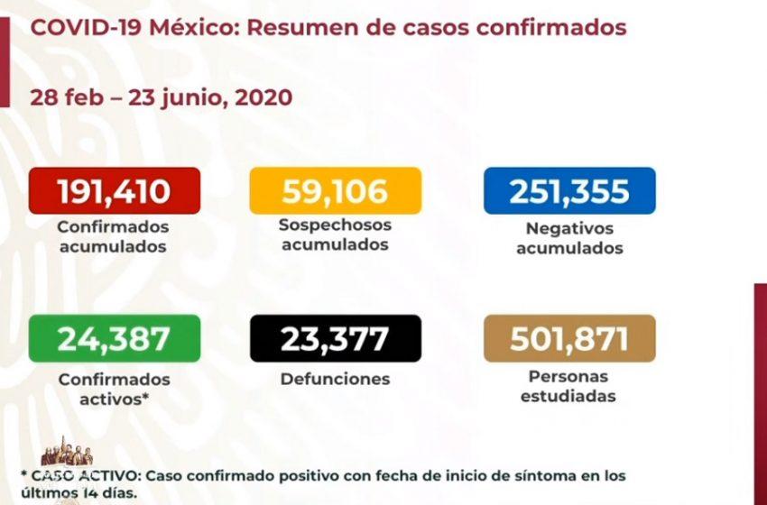 Más de 6 mil contagios de COVID-19 confirmados este martes en México