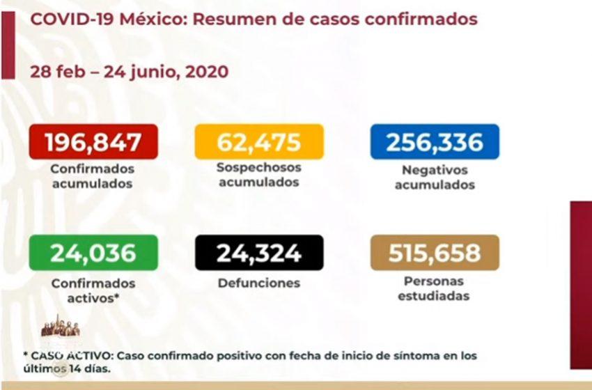 Más de 196 mil casos de COVID-19 confirmados en México