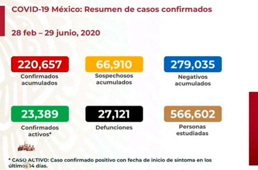 220 mil 657 casos de COVID-19 en México