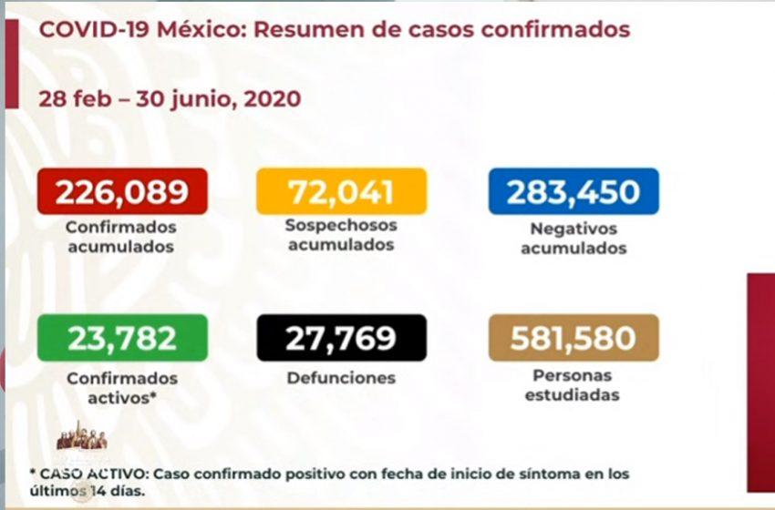 5 mil 432 casos nuevos de COVID-19 en México para este martes