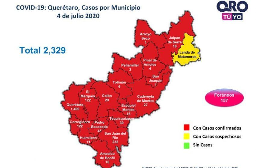 Querétaro suma 51 casos nuevos de COVID-19; van 2 mil 329 en total