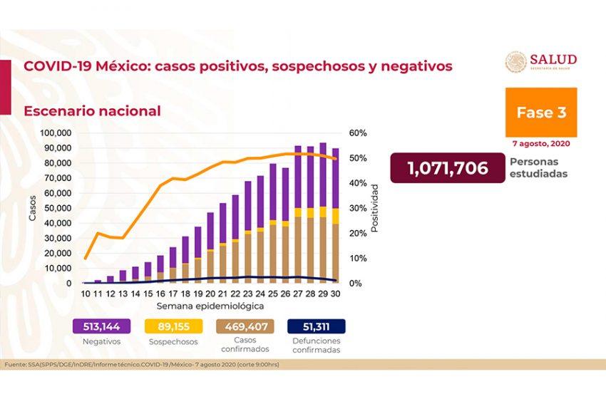 México suma 469 mil 407 casos confirmados de COVID