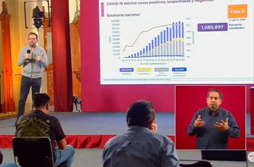 México acumula más de 475 mil casos confirmados de COVID