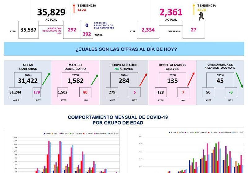 Hay 292 nuevos casos de COVID-19 en Querétaro